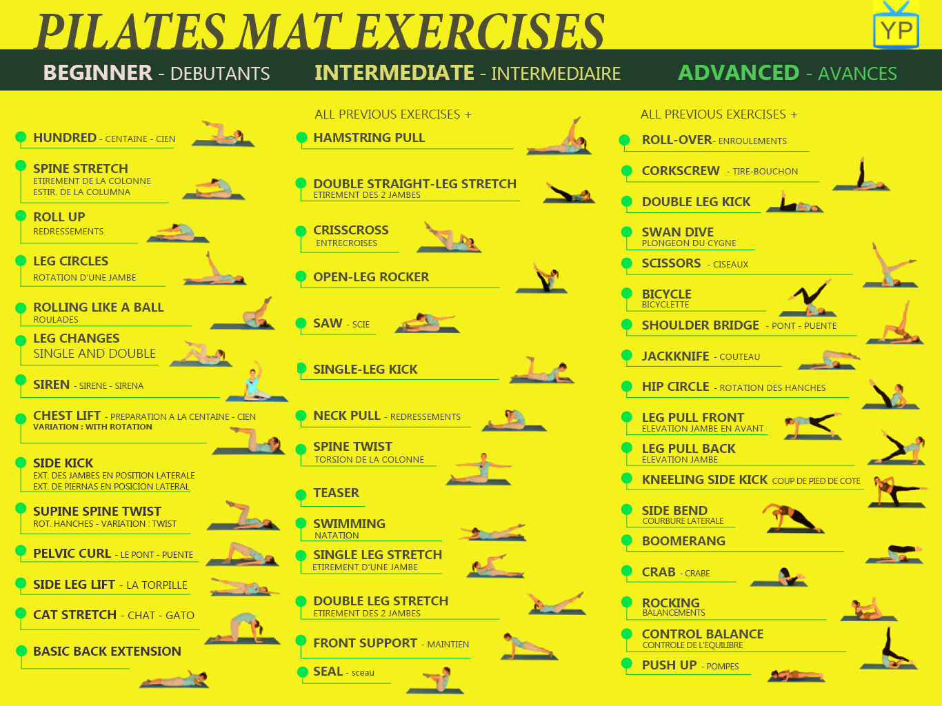 Overview of Pilate Mat EXERCISES